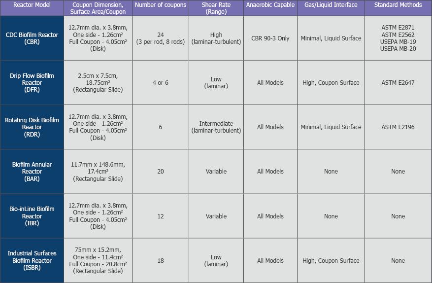 Biofilm reactor comparison table