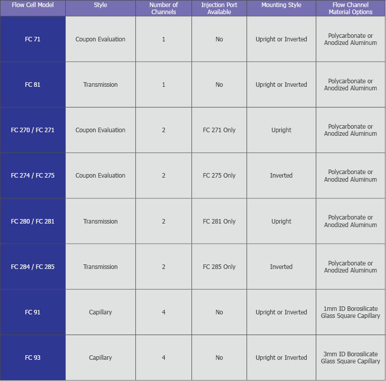 Microscopy Flow Cell comparison chart